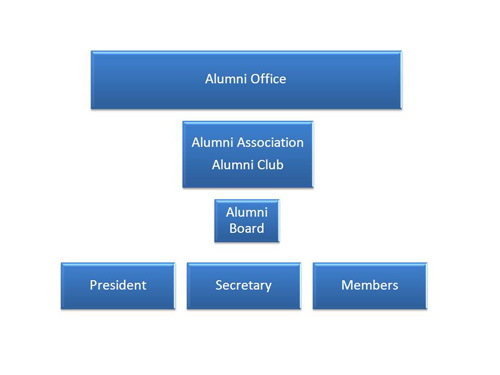 Alumni Office Chart 500